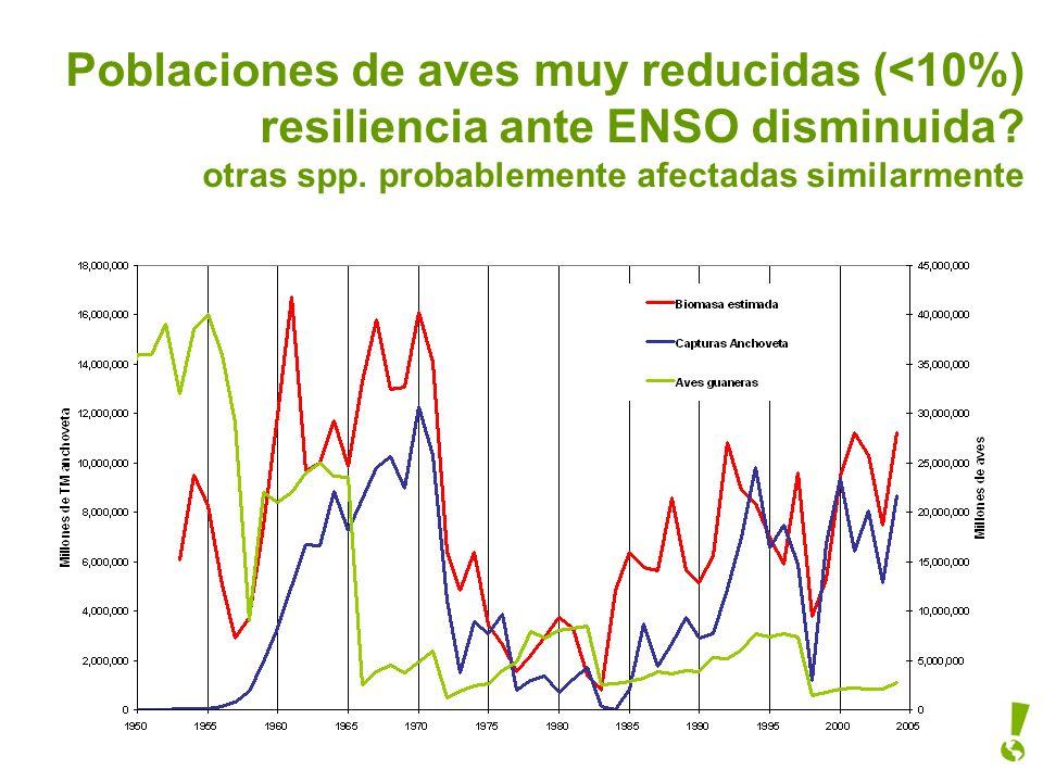 Poblaciones de aves muy reducidas (<10%) resiliencia ante ENSO disminuida.