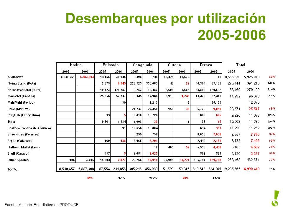 Desembarques por utilización 2005-2006