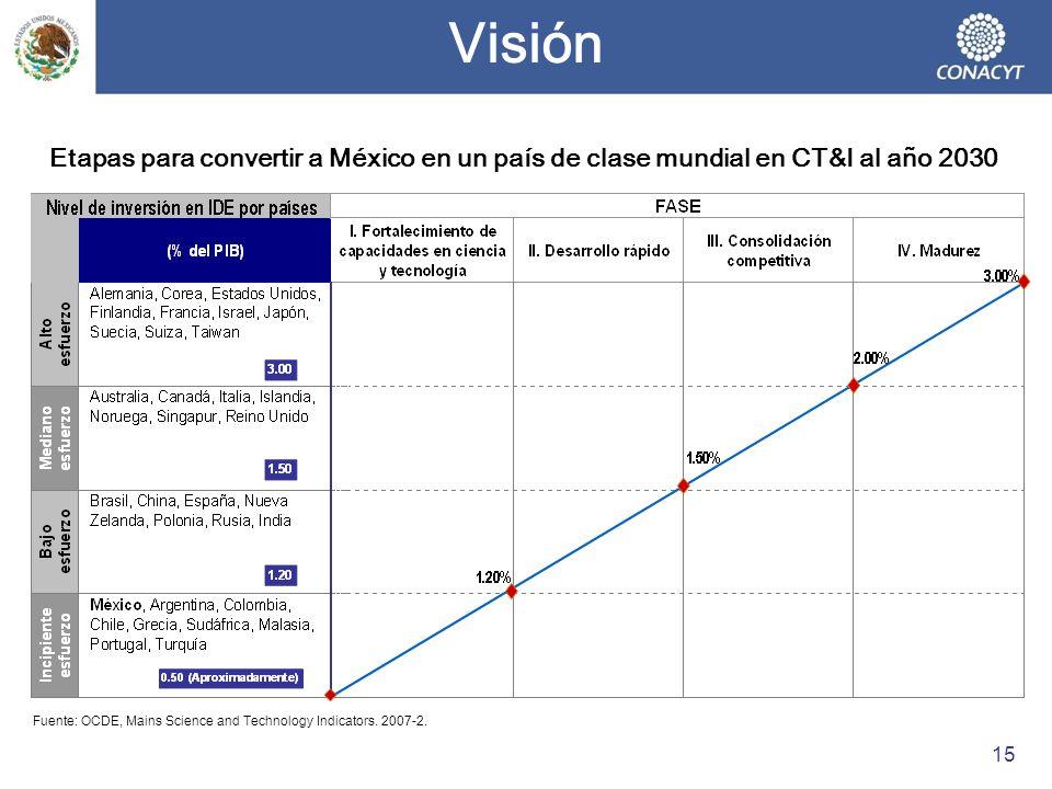 Visión Etapas para convertir a México en un país de clase mundial en CT&I al año 2030.