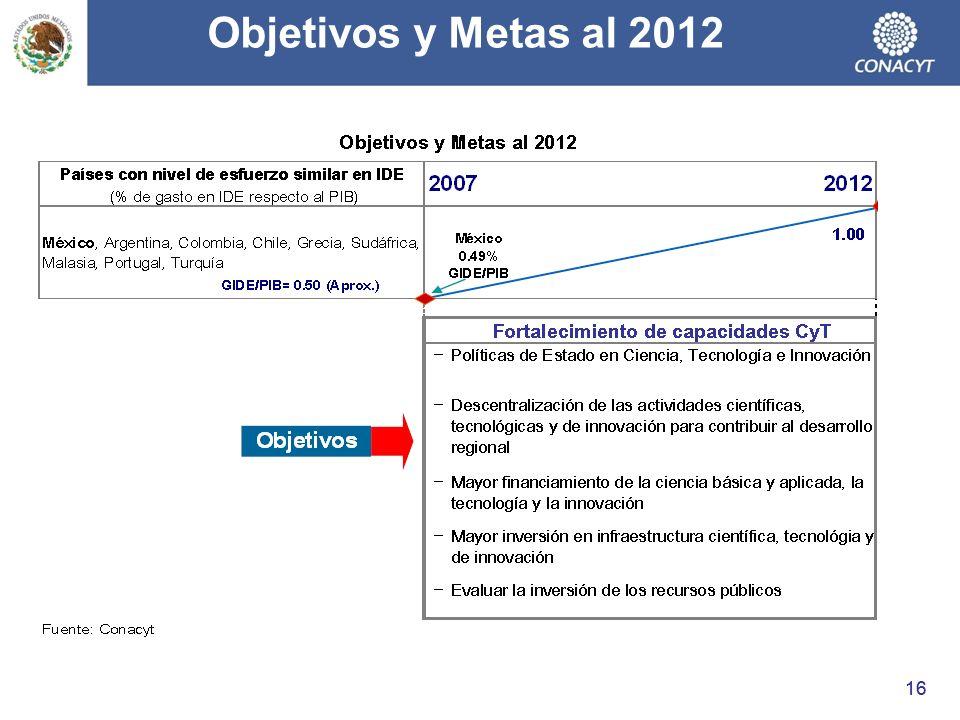 Objetivos y Metas al 2012 16