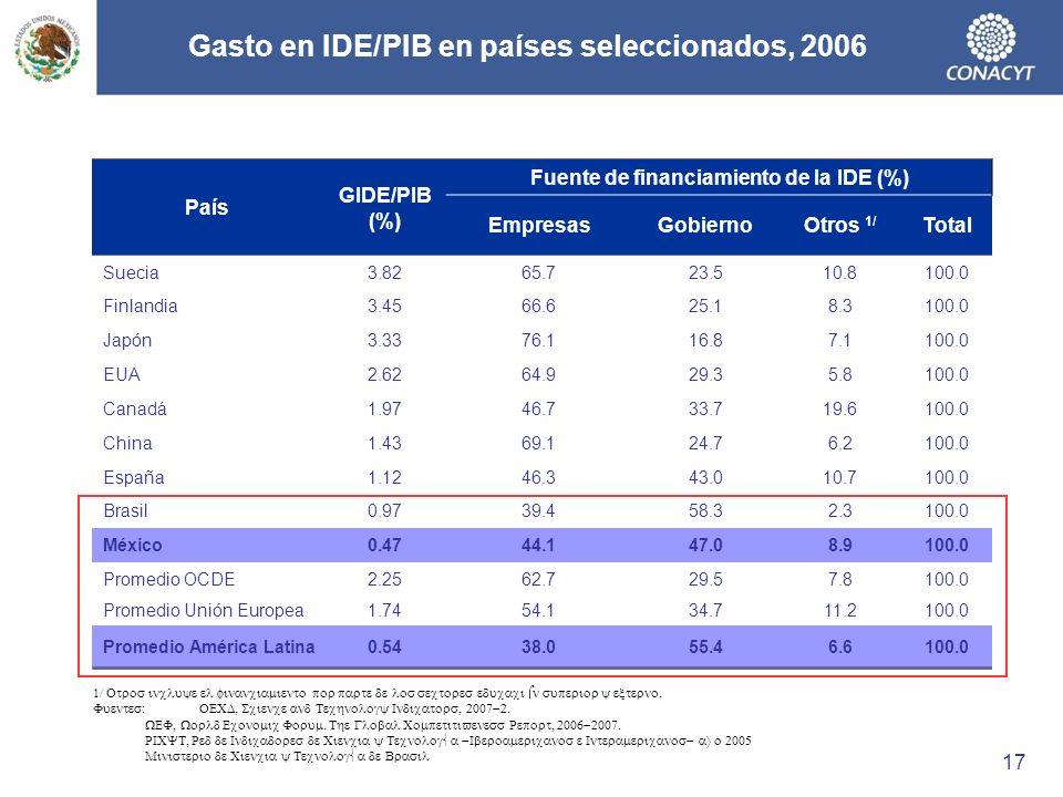 Gasto en IDE/PIB en países seleccionados, 2006