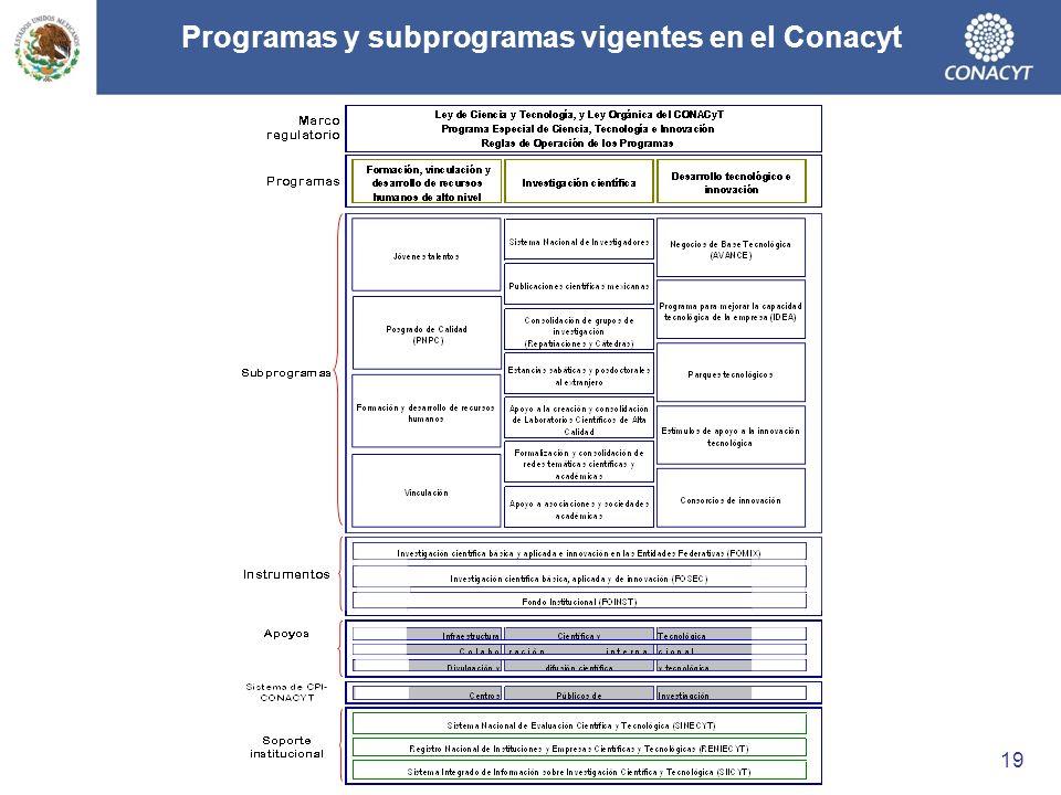 Programas y subprogramas vigentes en el Conacyt