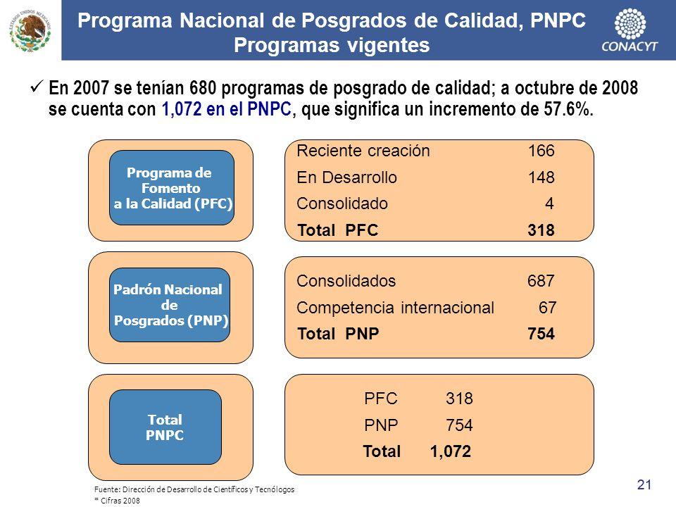 Programa Nacional de Posgrados de Calidad, PNPC