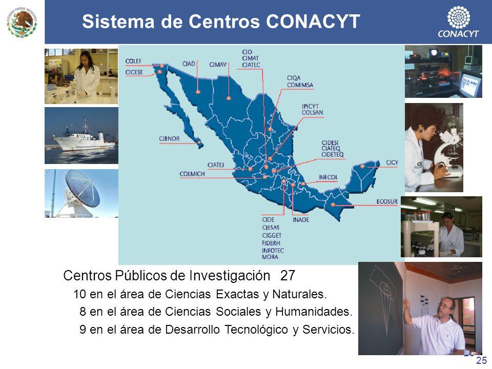 Sistema de Centros CONACYT