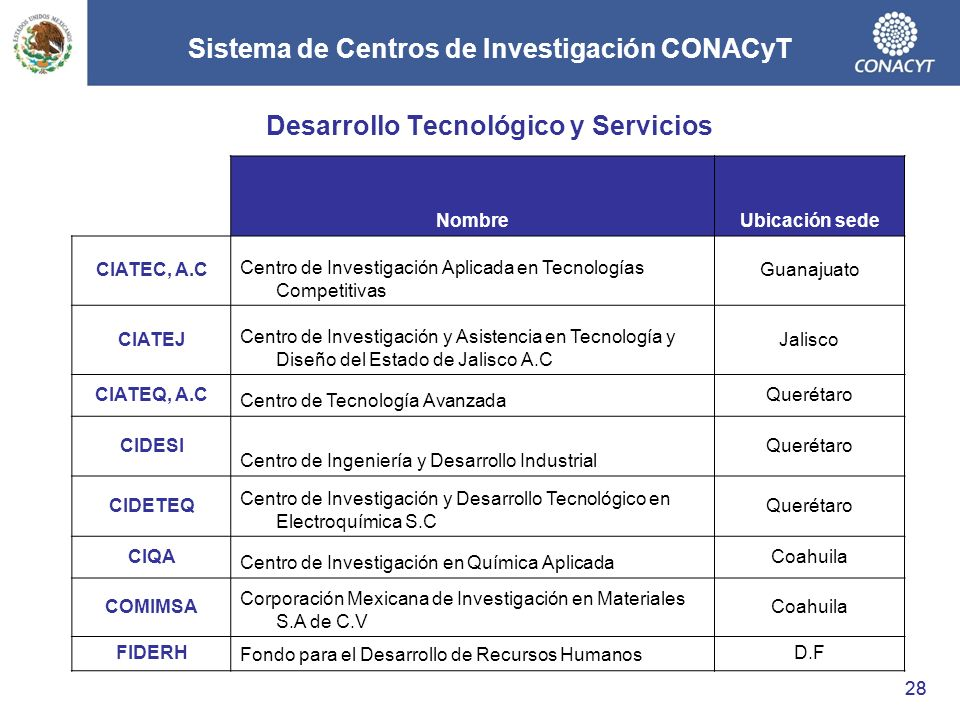 Sistema de Centros de Investigación CONACyT