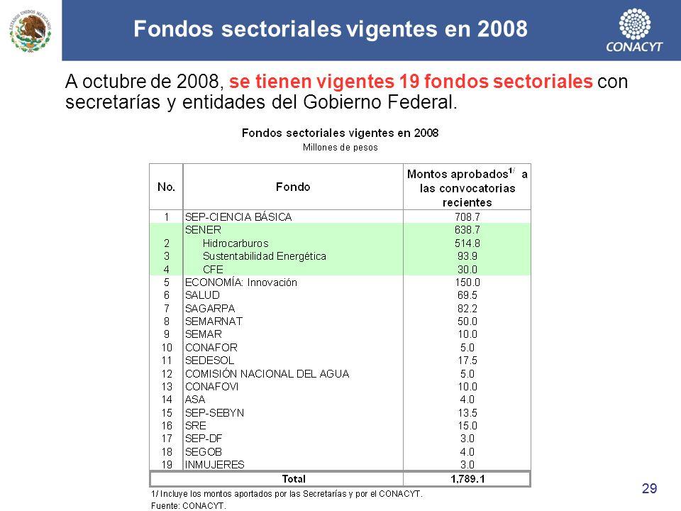 Fondos sectoriales vigentes en 2008