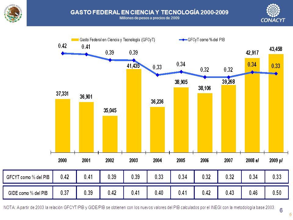 GASTO FEDERAL EN CIENCIA Y TECNOLOGÍA 2000-2009 Millones de pesos a precios de 2009