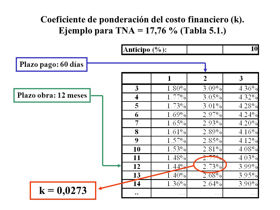 Coeficiente de ponderación del costo financiero (k)