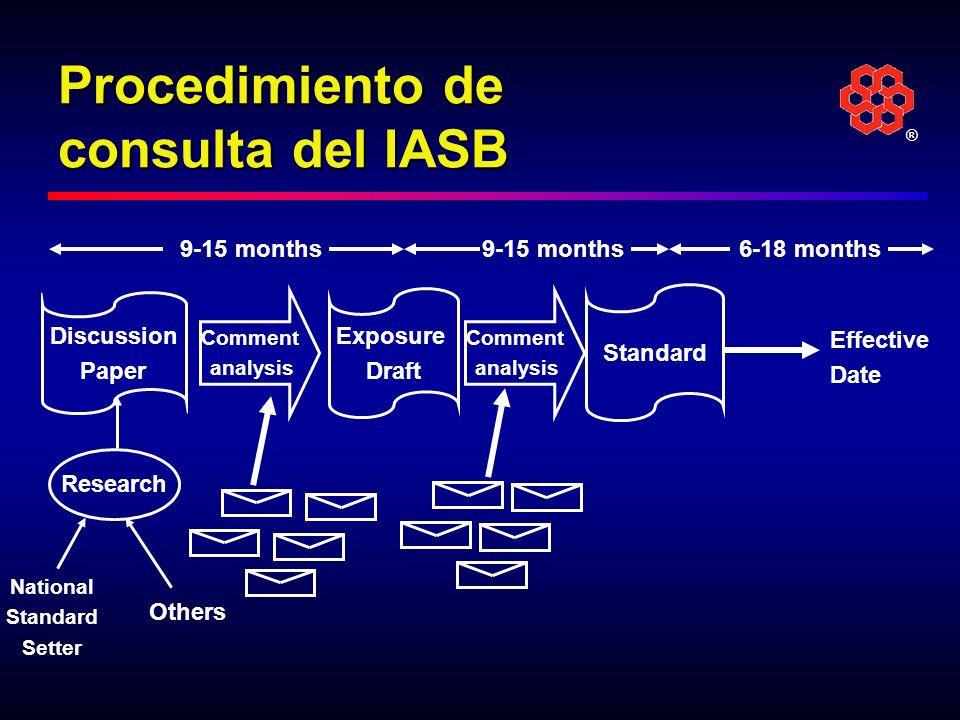 Procedimiento de consulta del IASB
