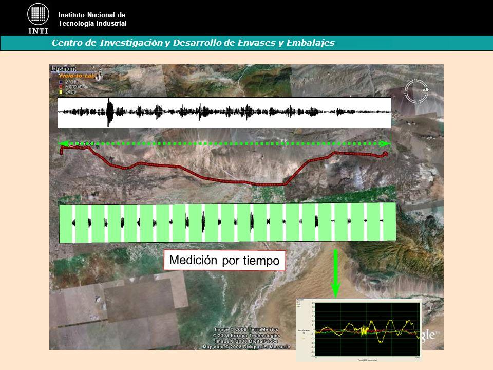 K. Hasegawa-Gráfico medición de eventos