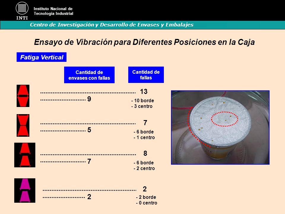 Ensayo de Vibración para Diferentes Posiciones en la Caja