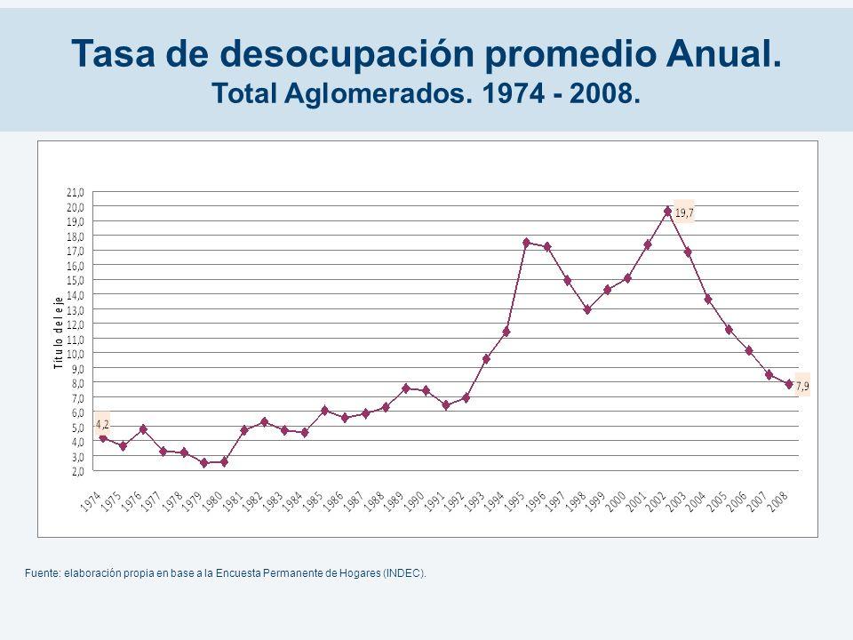 Tasa de desocupación promedio Anual. Total Aglomerados. 1974 - 2008.