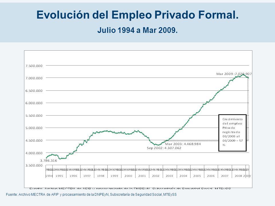 Evolución del Empleo Privado Formal. Julio 1994 a Mar 2009.