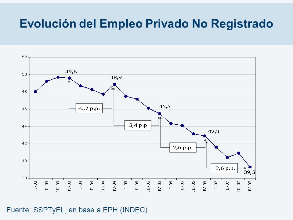Evolución del Empleo Privado No Registrado