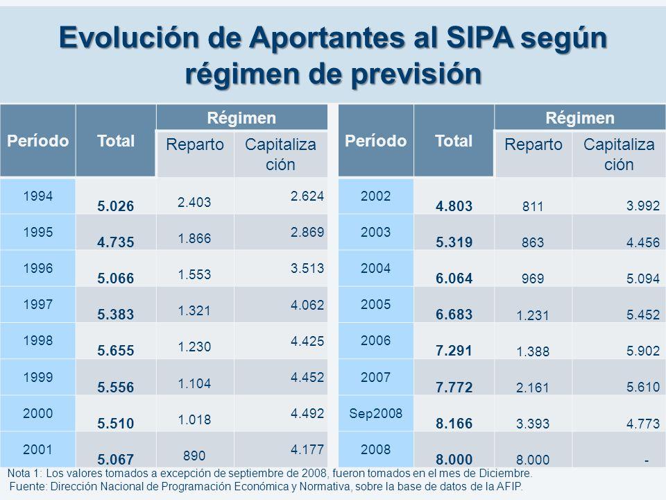 Evolución de Aportantes al SIPA según régimen de previsión