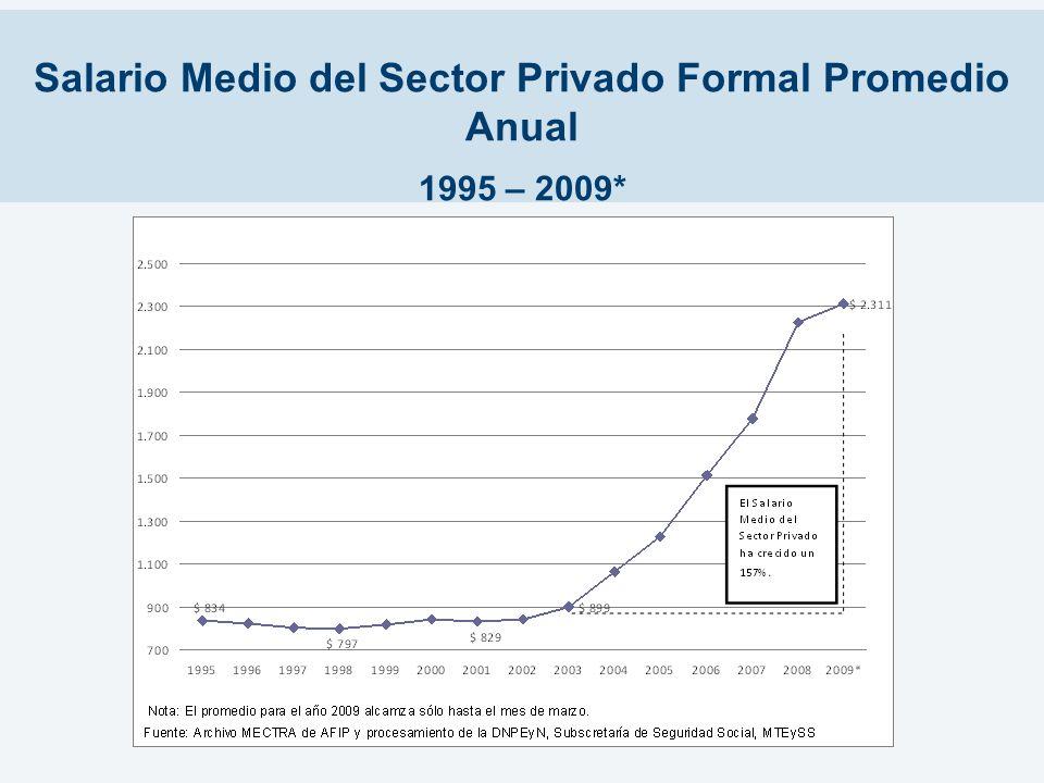 Salario Medio del Sector Privado Formal Promedio Anual 1995 – 2009*
