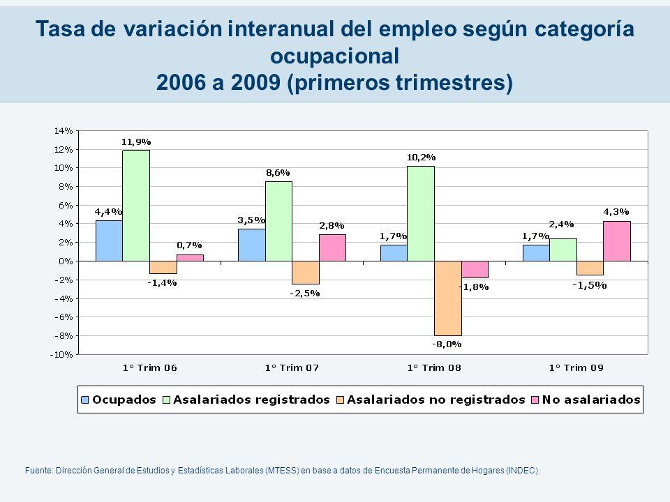 Tasa de variación interanual del empleo según categoría ocupacional 2006 a 2009 (primeros trimestres)