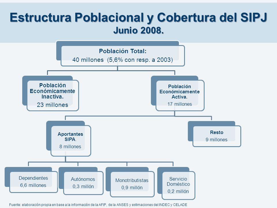 Estructura Poblacional y Cobertura del SIPJ Junio 2008.