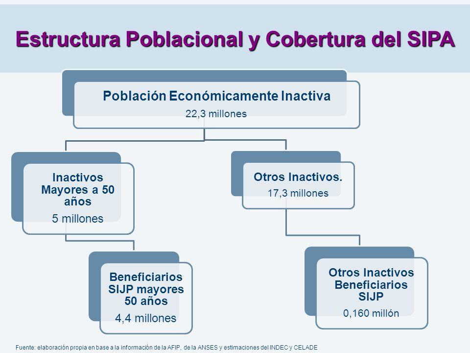 Estructura Poblacional y Cobertura del SIPA
