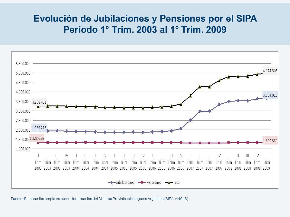 Evolución de Jubilaciones y Pensiones por el SIPA Período 1° Trim