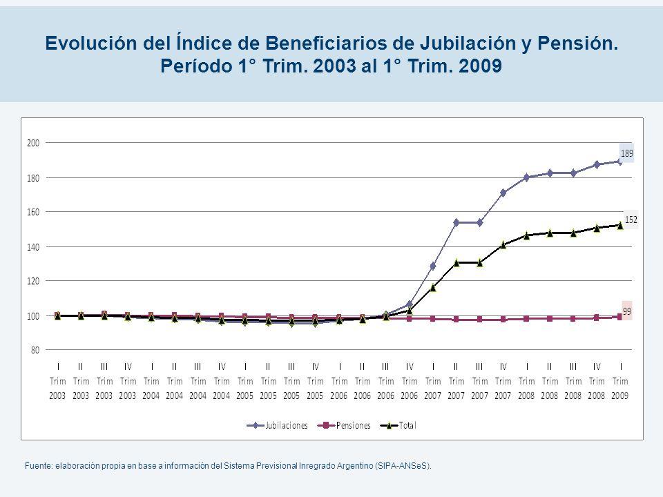 Evolución del Índice de Beneficiarios de Jubilación y Pensión