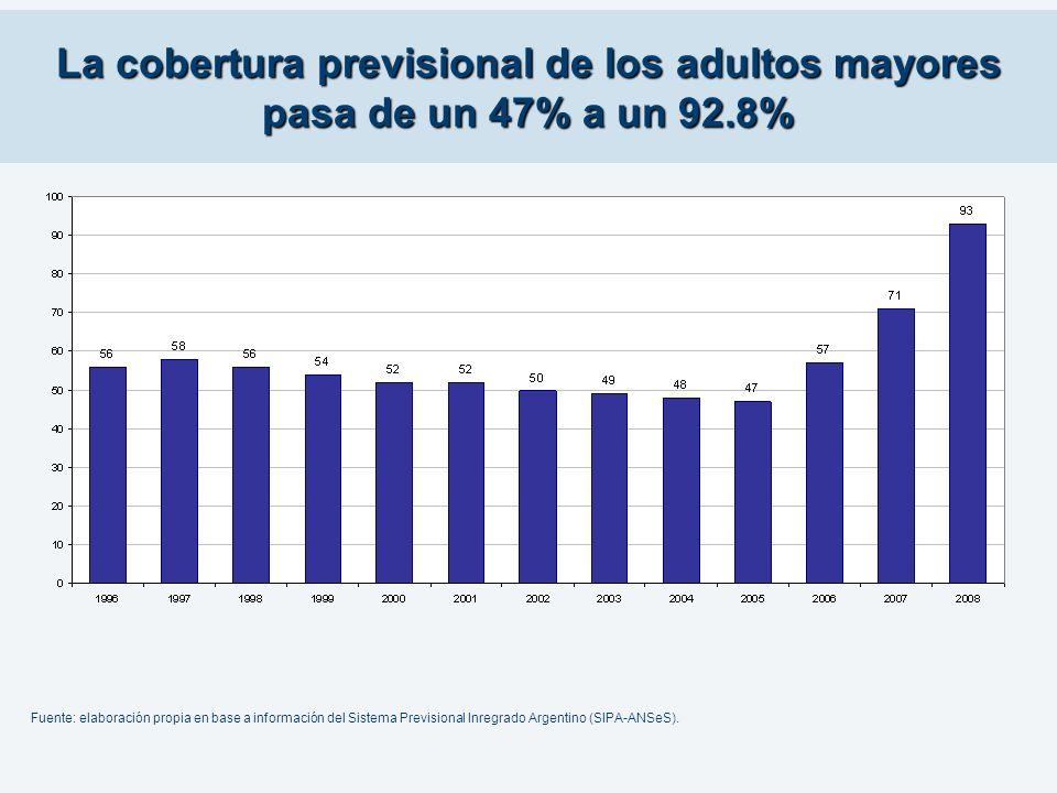 La cobertura previsional de los adultos mayores pasa de un 47% a un 92