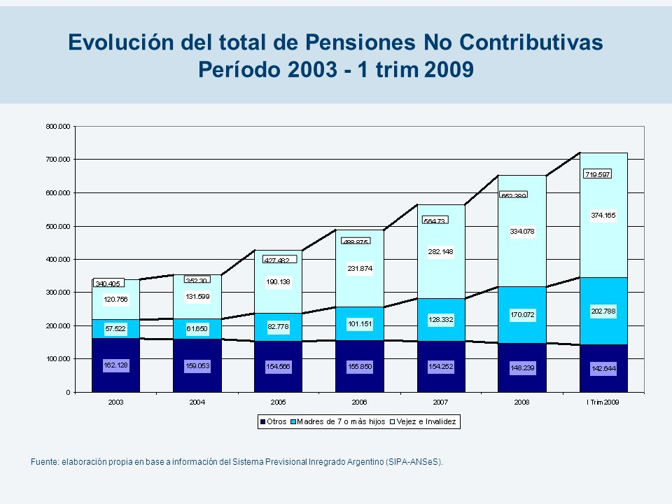 Evolución del total de Pensiones No Contributivas Período 2003 - 1 trim 2009