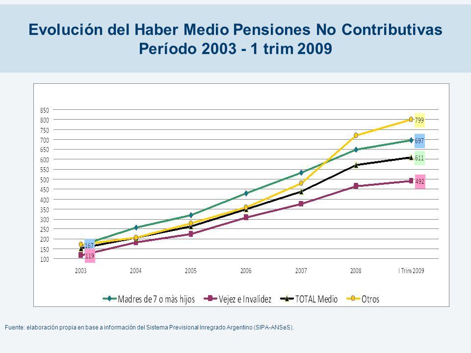 Evolución del Haber Medio Pensiones No Contributivas Período 2003 - 1 trim 2009