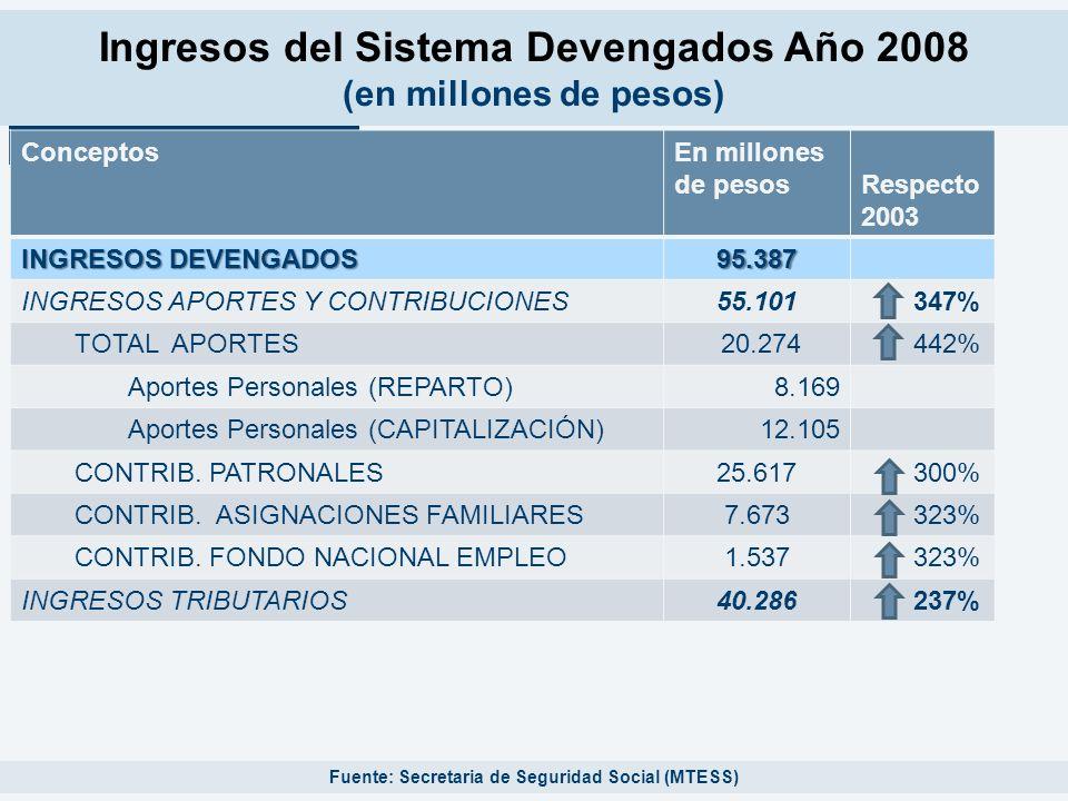 Ingresos del Sistema Devengados Año 2008 (en millones de pesos)