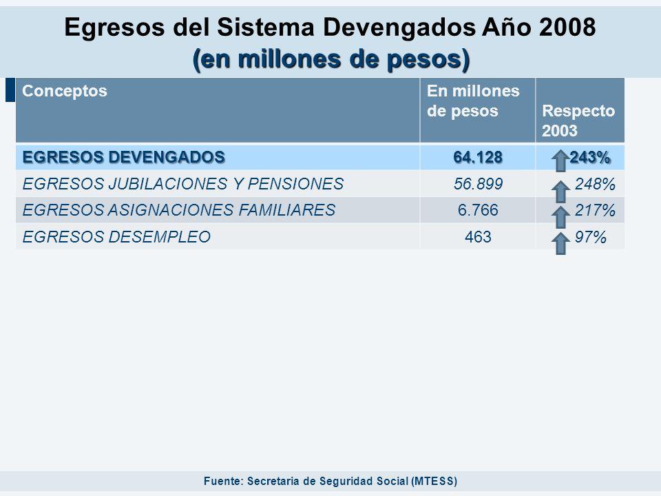 Egresos del Sistema Devengados Año 2008 (en millones de pesos)