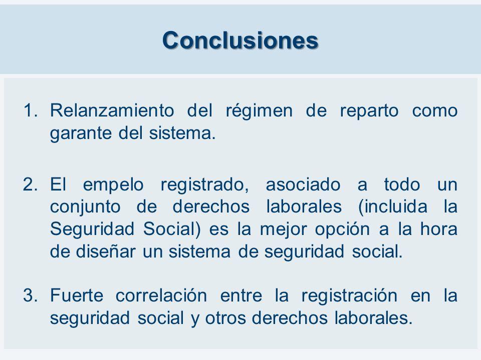Conclusiones Relanzamiento del régimen de reparto como garante del sistema.