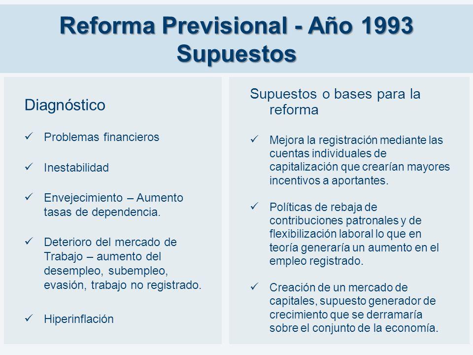 Reforma Previsional - Año 1993 Supuestos