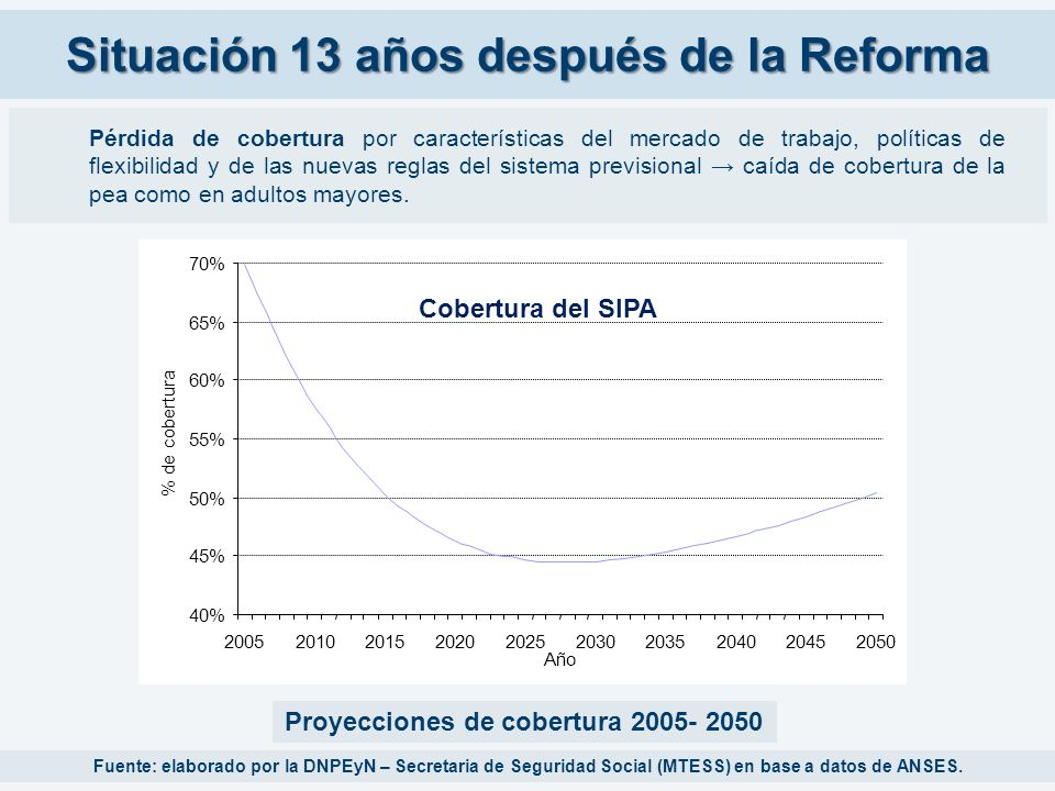 Situación 13 años después de la Reforma