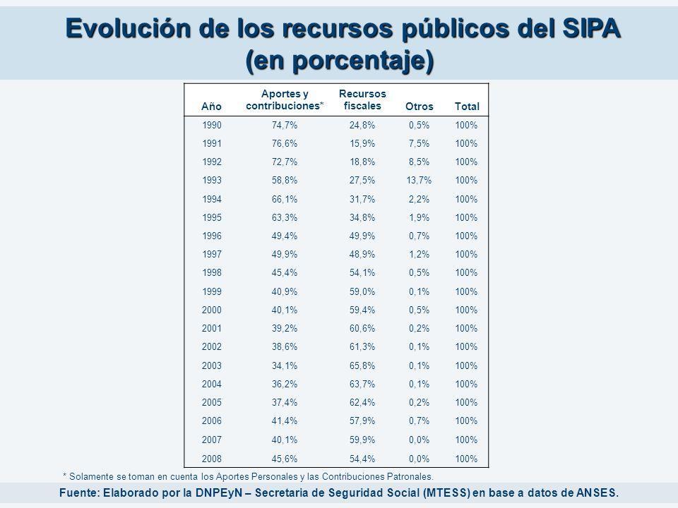 Evolución de los recursos públicos del SIPA (en porcentaje)