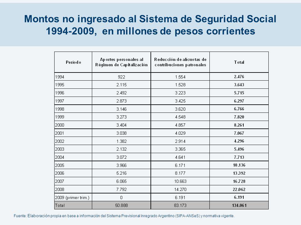 Montos no ingresado al Sistema de Seguridad Social 1994-2009, en millones de pesos corrientes