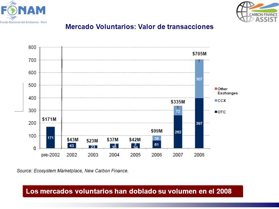 Mercado Voluntarios: Valor de transacciones