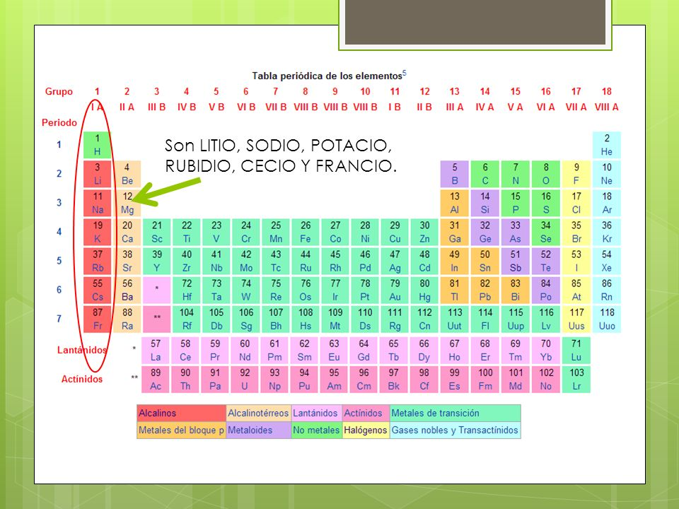 Primer grupo de la tabla periodica ppt descargar 4 son litio sodio potacio rubidio cecio y francio urtaz Choice Image