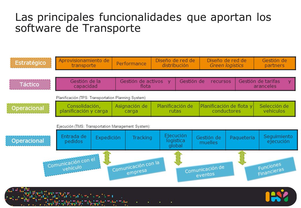 Las principales funcionalidades que aportan los software de Transporte