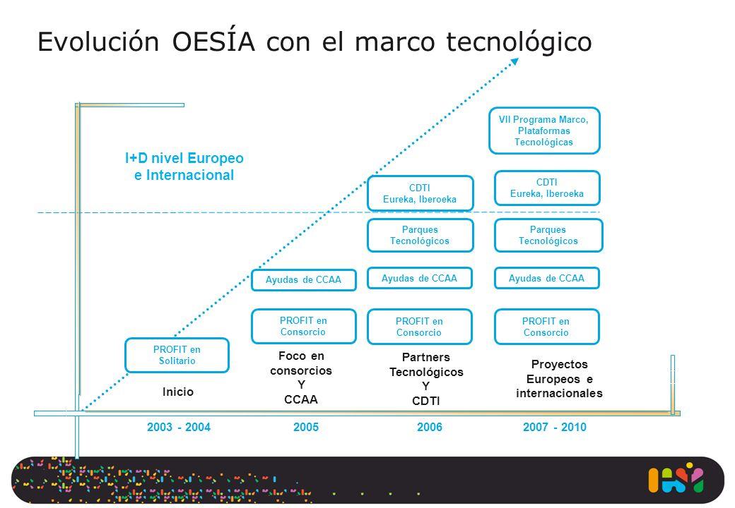 Evolución OESÍA con el marco tecnológico