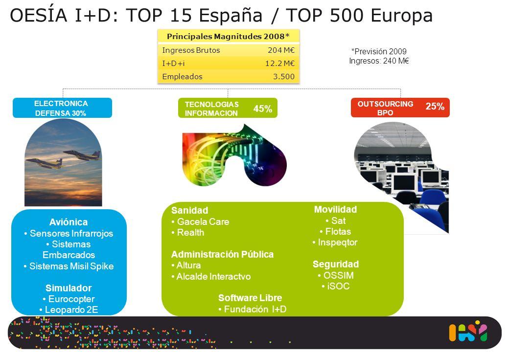 OESÍA I+D: TOP 15 España / TOP 500 Europa