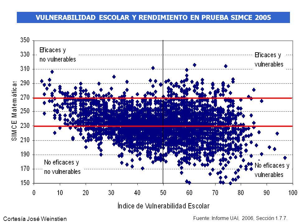 VULNERABILIDAD ESCOLAR Y RENDIMIENTO EN PRUEBA SIMCE 2005