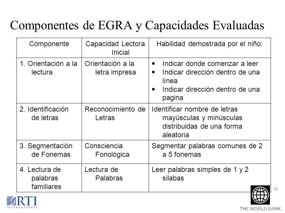Componentes de EGRA y Capacidades Evaluadas