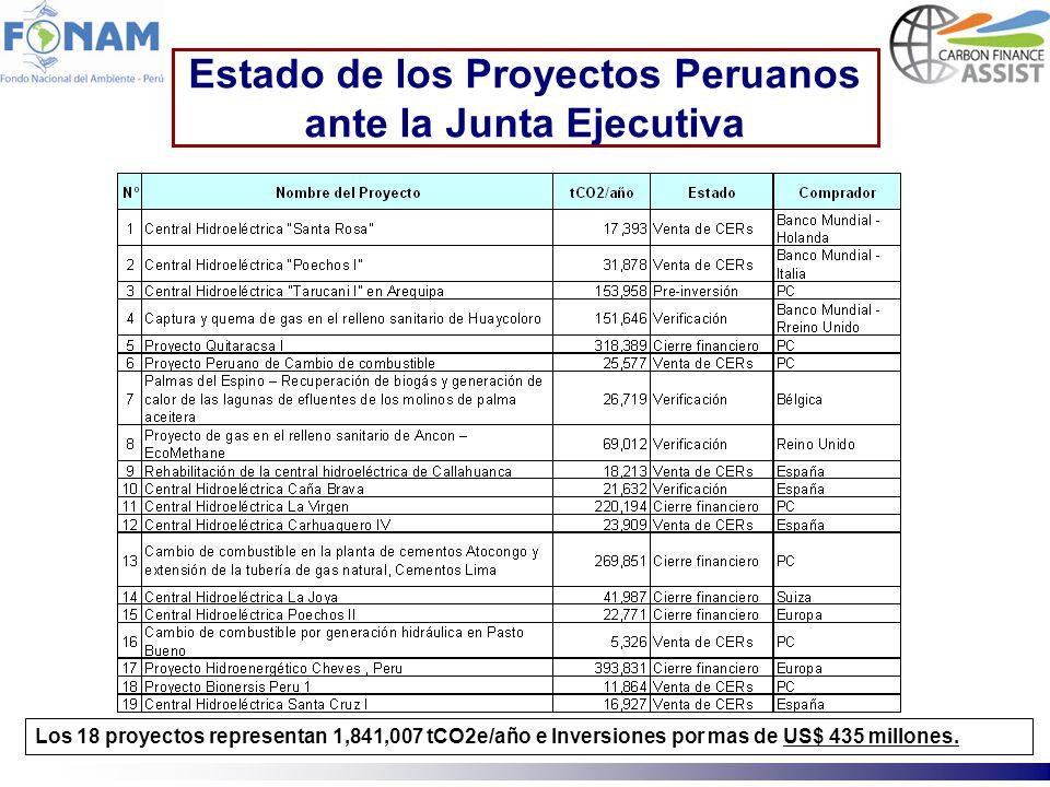 Estado de los Proyectos Peruanos ante la Junta Ejecutiva