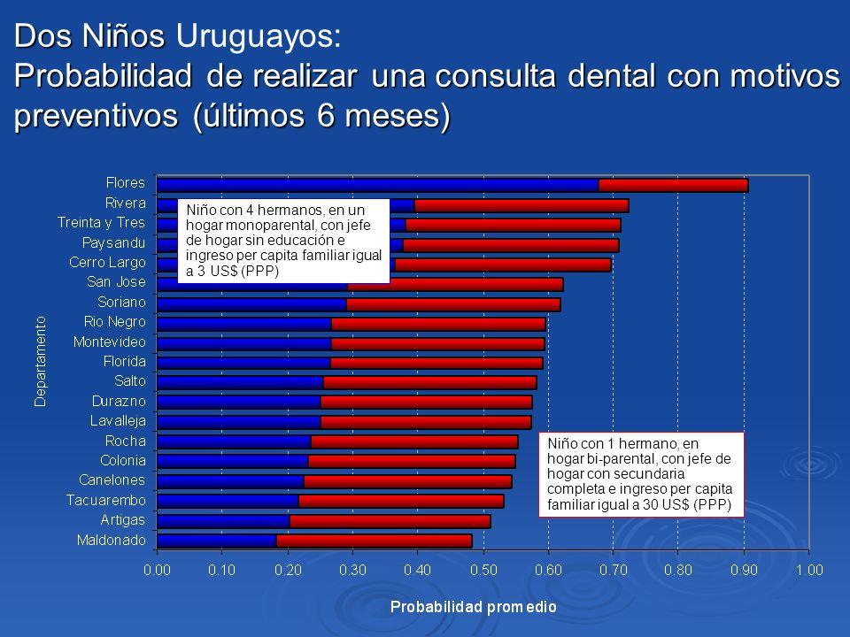 Dos Niños Uruguayos: Probabilidad de realizar una consulta dental con motivos preventivos (últimos 6 meses)