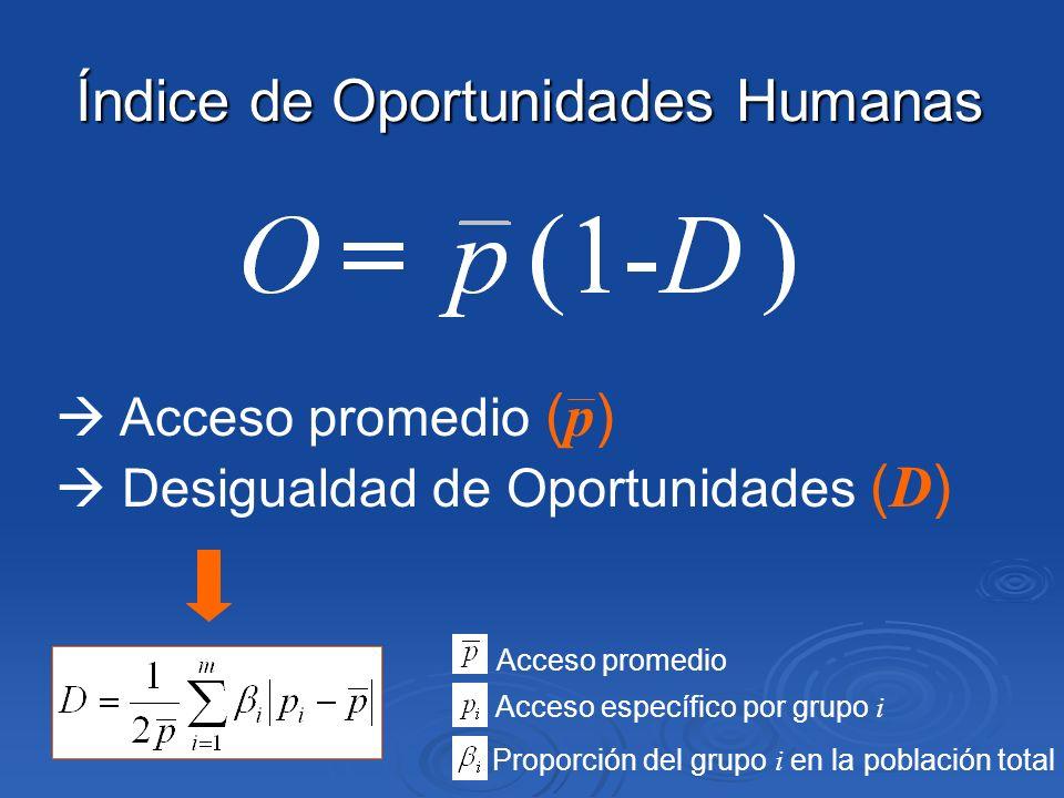 Índice de Oportunidades Humanas