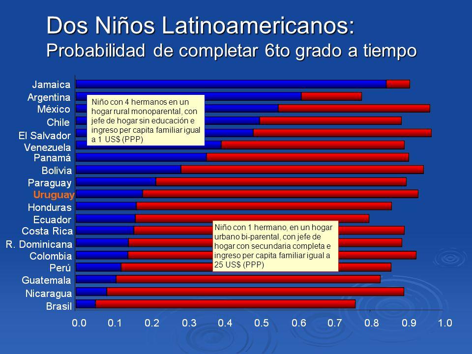 Dos Niños Latinoamericanos: Probabilidad de completar 6to grado a tiempo