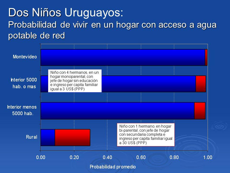 Dos Niños Uruguayos: Probabilidad de vivir en un hogar con acceso a agua potable de red.