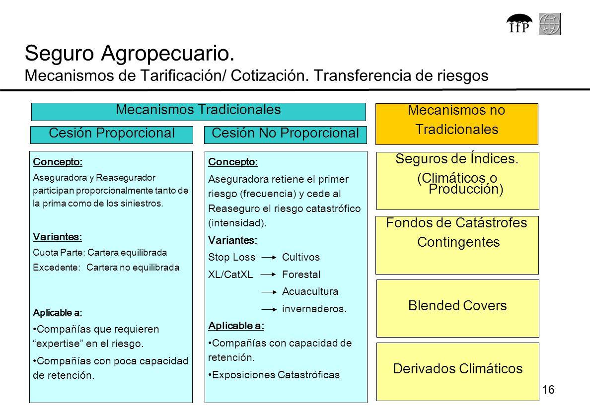 Seguro Agropecuario. Mecanismos de Tarificación/ Cotización