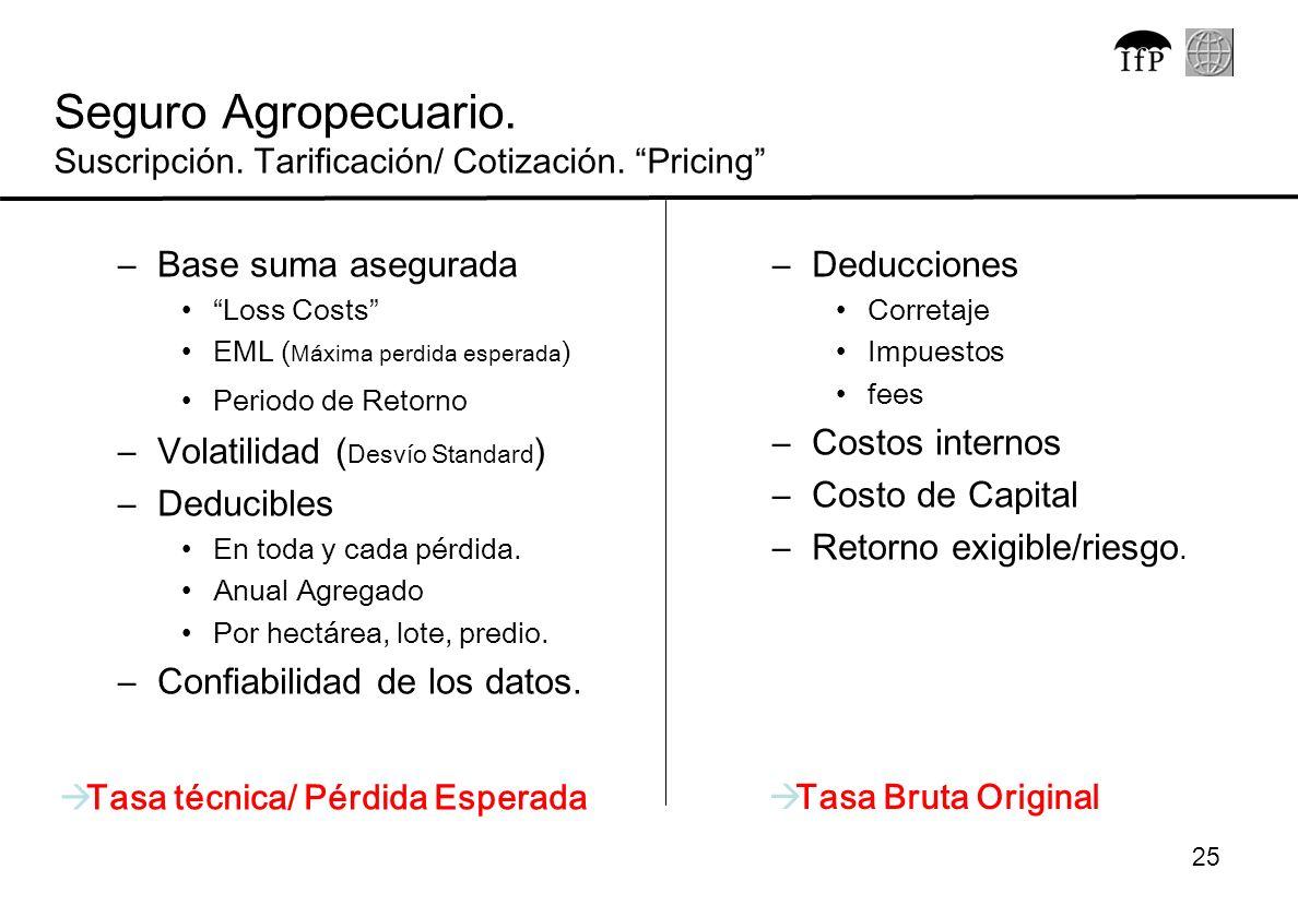 Seguro Agropecuario. Suscripción. Tarificación/ Cotización. Pricing