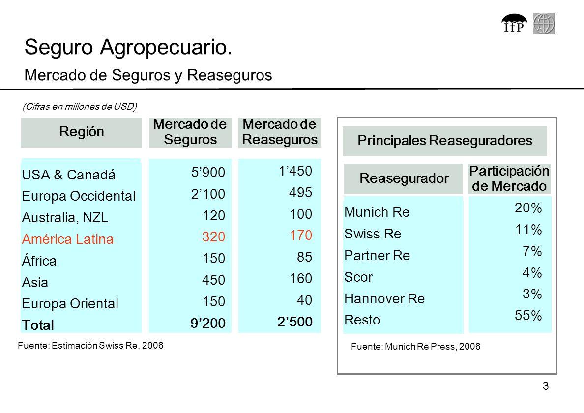 Principales Reaseguradores Participación de Mercado